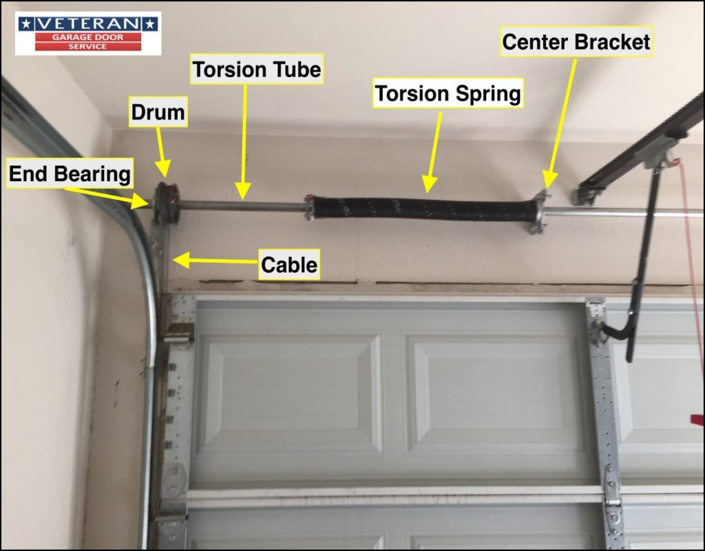 torsion-springs-for-garage-doors Torsion Springs For Garage Doors