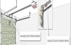 types-of-garage-door-springs-235x150 Types Of Garage Door Springs